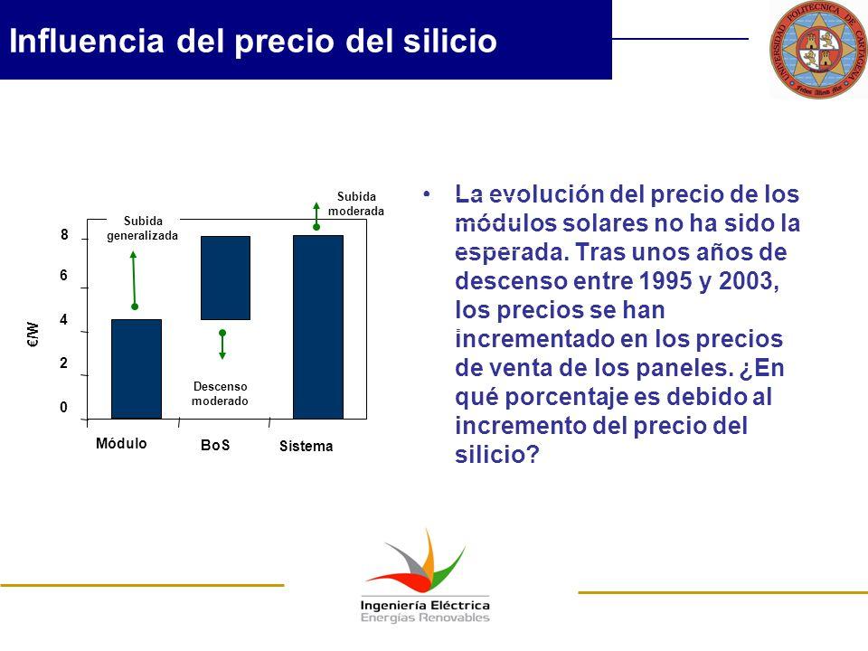 Influencia del precio del silicio