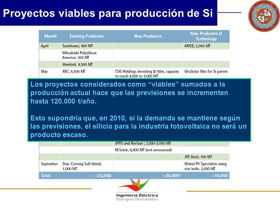 Proyectos viables para producción de Si