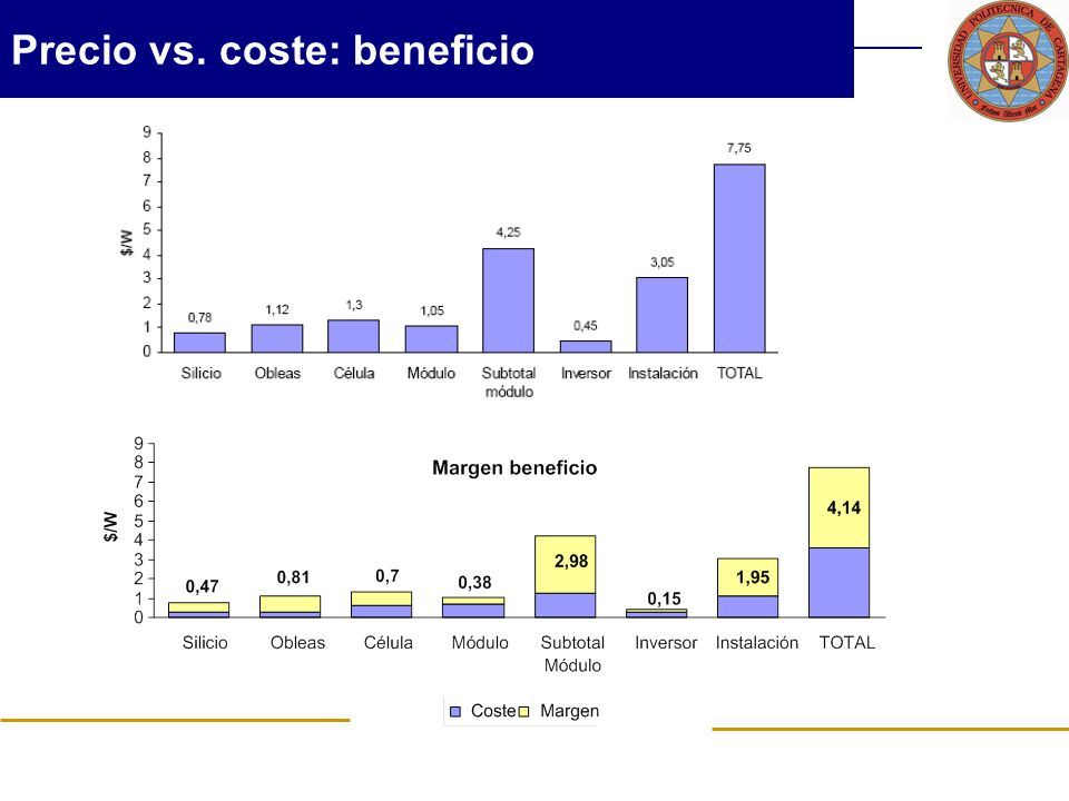 Precio vs. coste: beneficio