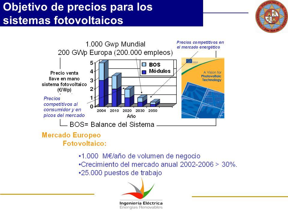 Objetivo de precios para los sistemas fotovoltaicos