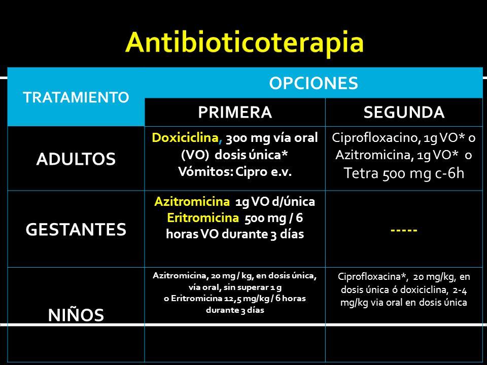 Antibioticoterapia OPCIONES ADULTOS GESTANTES NIÑOS PRIMERA SEGUNDA