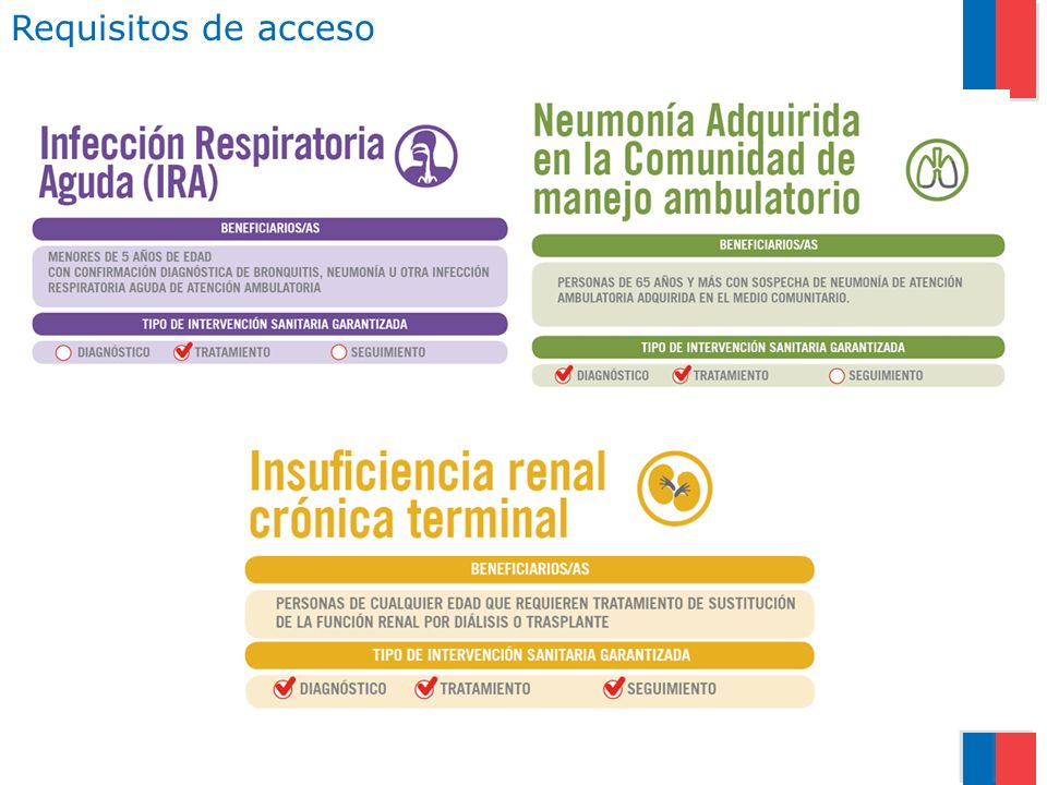 Requisitos de acceso