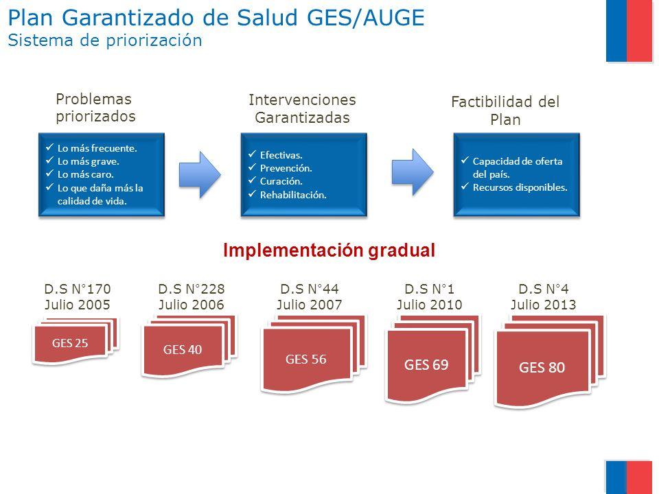 Implementación gradual