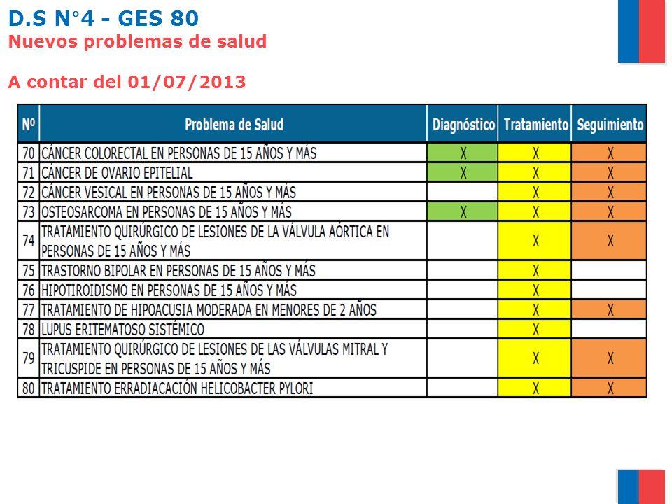 D.S N°4 - GES 80 Nuevos problemas de salud A contar del 01/07/2013