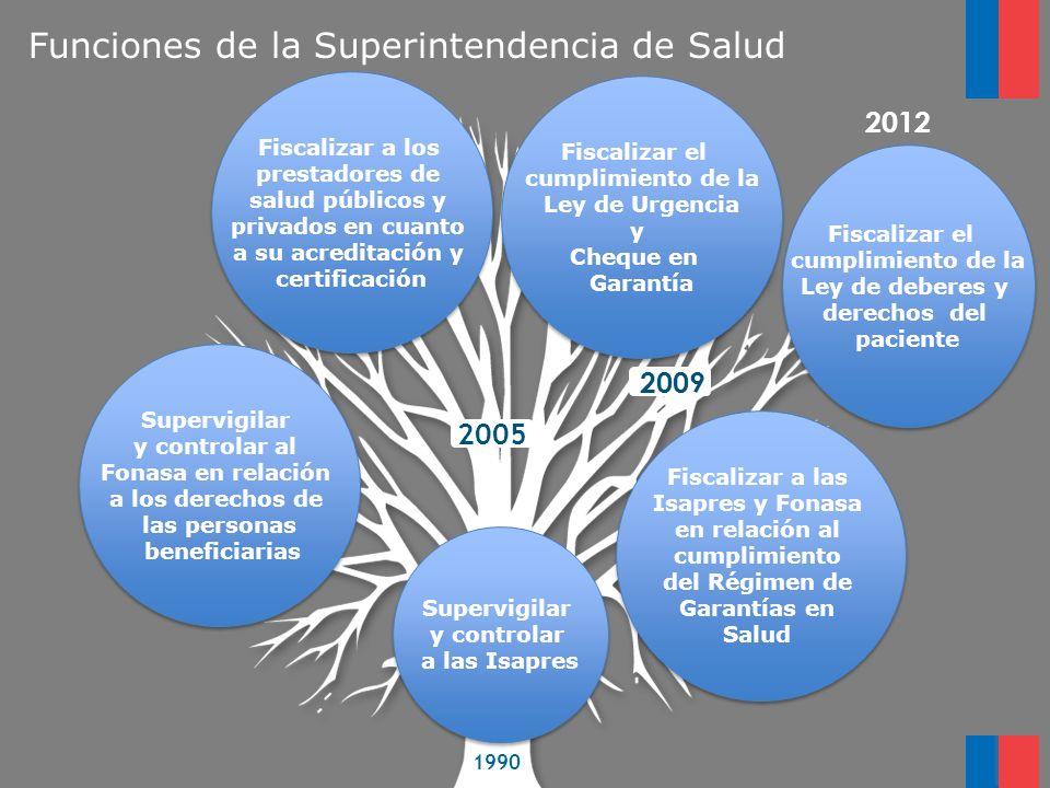 Funciones de la Superintendencia de Salud