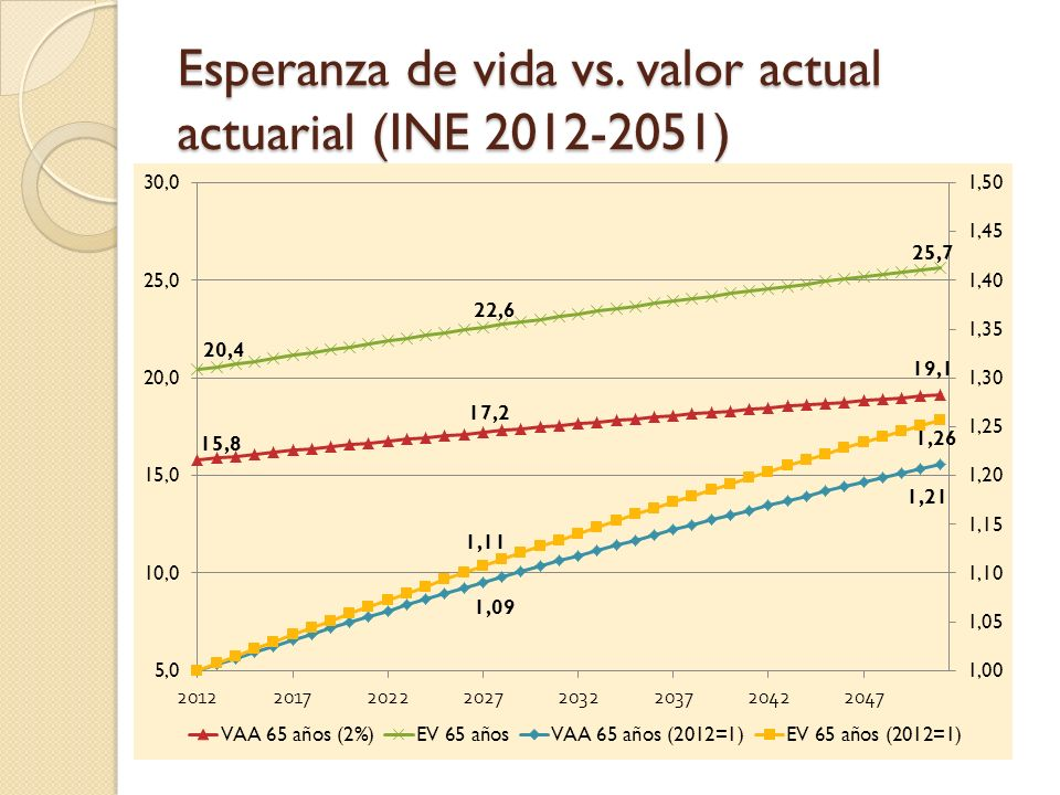 Esperanza de vida vs. valor actual actuarial (INE 2012-2051)