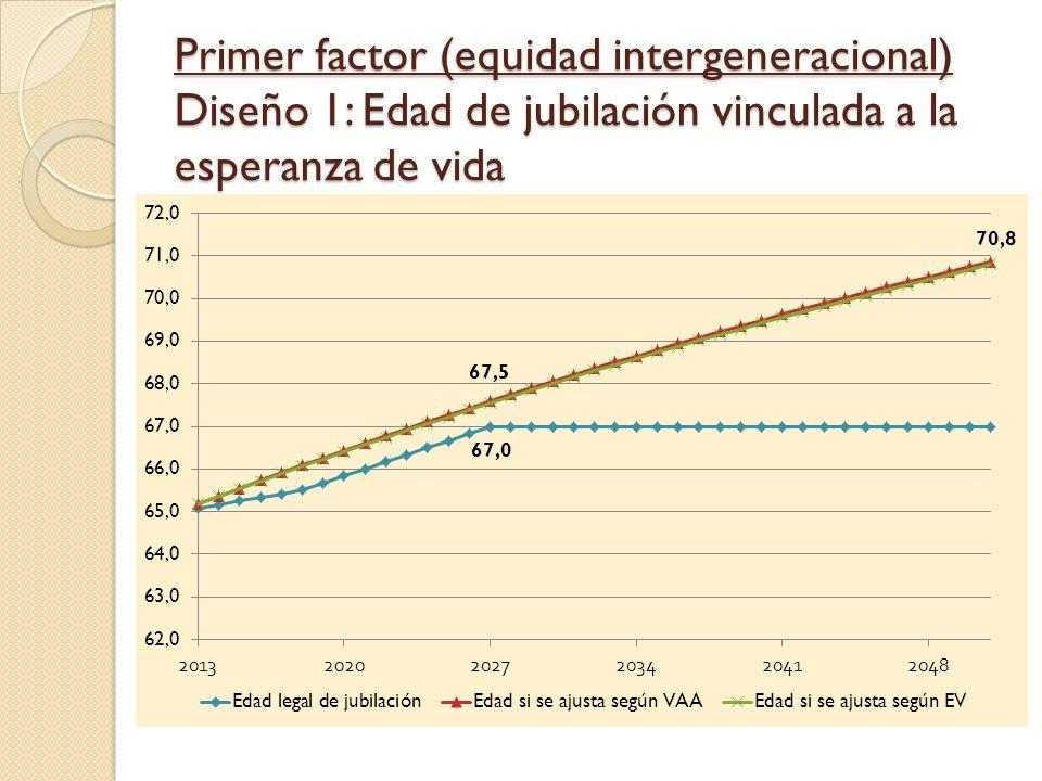 Primer factor (equidad intergeneracional) Diseño 1: Edad de jubilación vinculada a la esperanza de vida