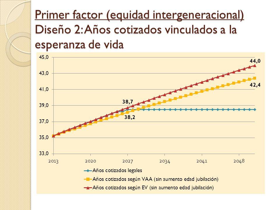 Primer factor (equidad intergeneracional) Diseño 2: Años cotizados vinculados a la esperanza de vida