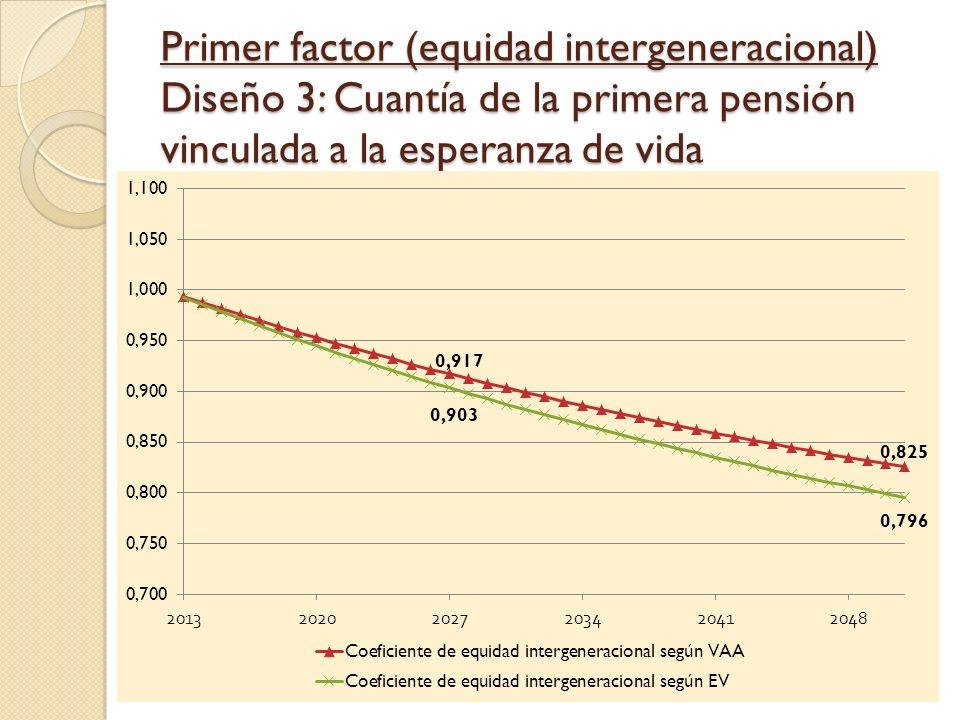Primer factor (equidad intergeneracional) Diseño 3: Cuantía de la primera pensión vinculada a la esperanza de vida