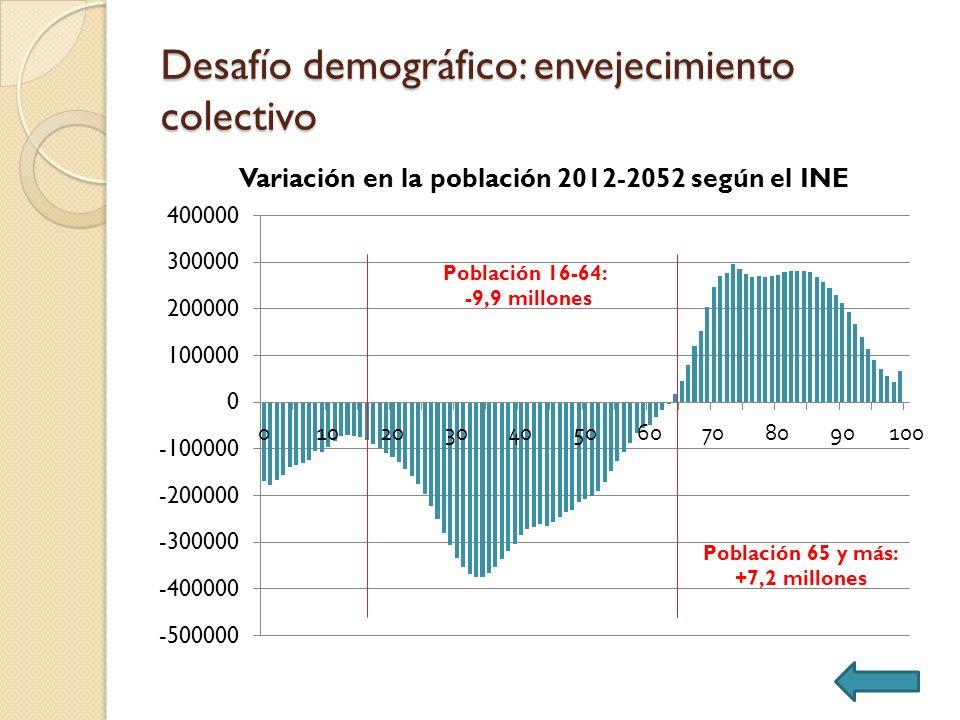 Desafío demográfico: envejecimiento colectivo