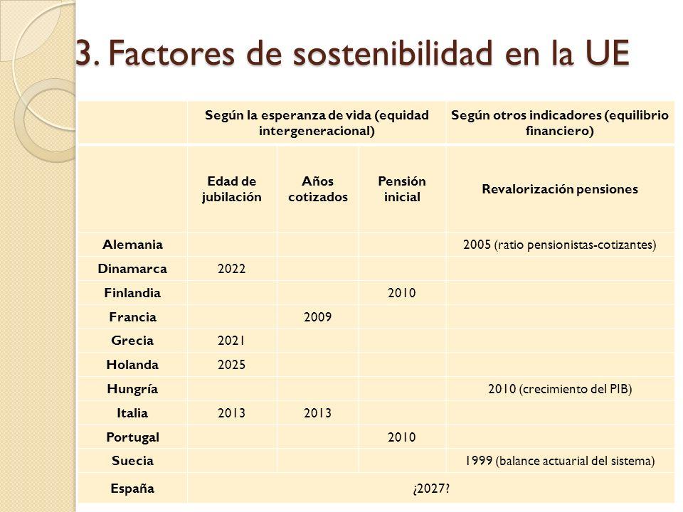 3. Factores de sostenibilidad en la UE
