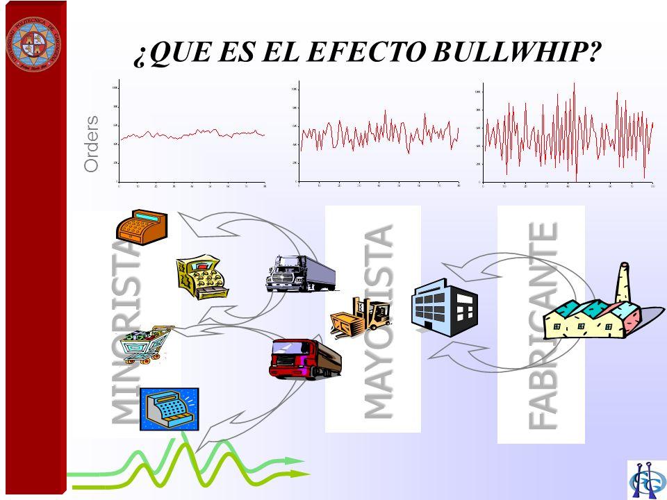 ¿QUE ES EL EFECTO BULLWHIP