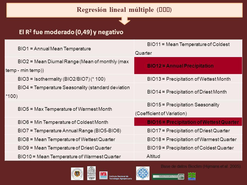 Regresión lineal múltiple (RLM)