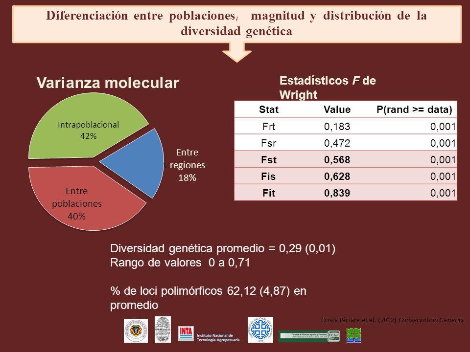 Diferenciación entre poblaciones; magnitud y distribución de la diversidad genética