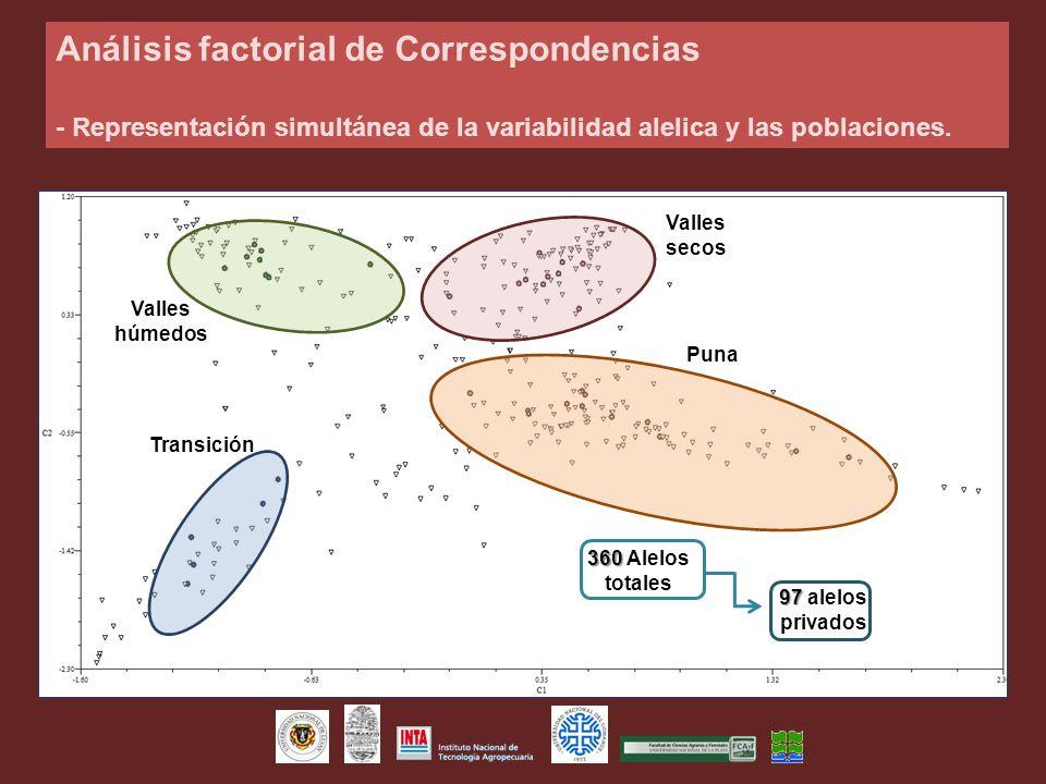 Análisis factorial de Correspondencias