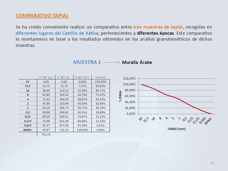 COMPARATIVO TAPIAL MUESTRA 1