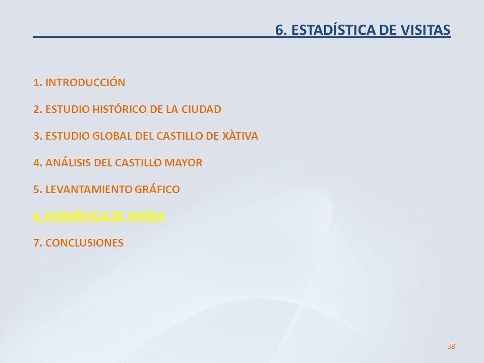 6. ESTADÍSTICA DE VISITAS