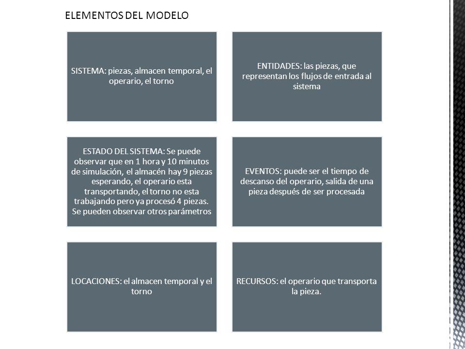 ELEMENTOS DEL MODELO SISTEMA: piezas, almacen temporal, el operario, el torno.