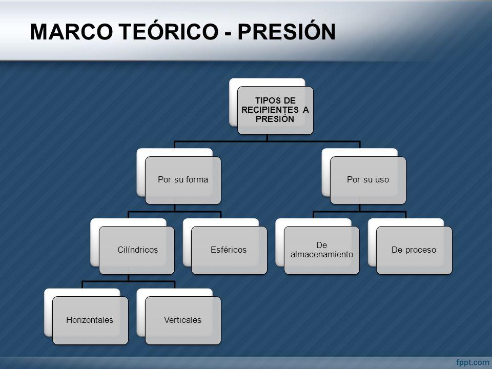 MARCO TEÓRICO - PRESIÓN