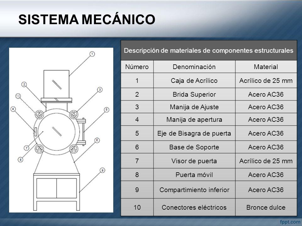 SISTEMA MECÁNICO Descripción de materiales de componentes estructurales. Número. Denominación. Material.