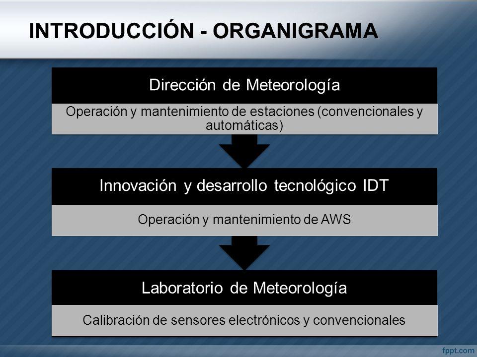 INTRODUCCIÓN - ORGANIGRAMA
