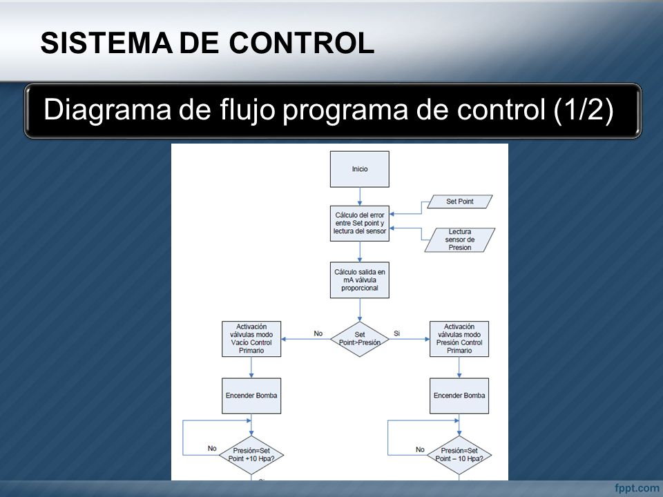 Diagrama de flujo programa de control (1/2)