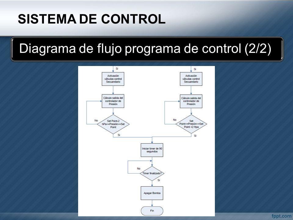 Diagrama de flujo programa de control (2/2)