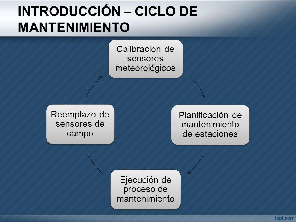 INTRODUCCIÓN – CICLO DE MANTENIMIENTO