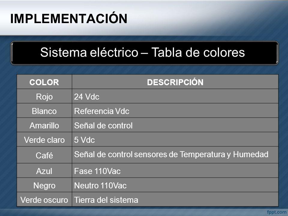 Sistema eléctrico – Tabla de colores