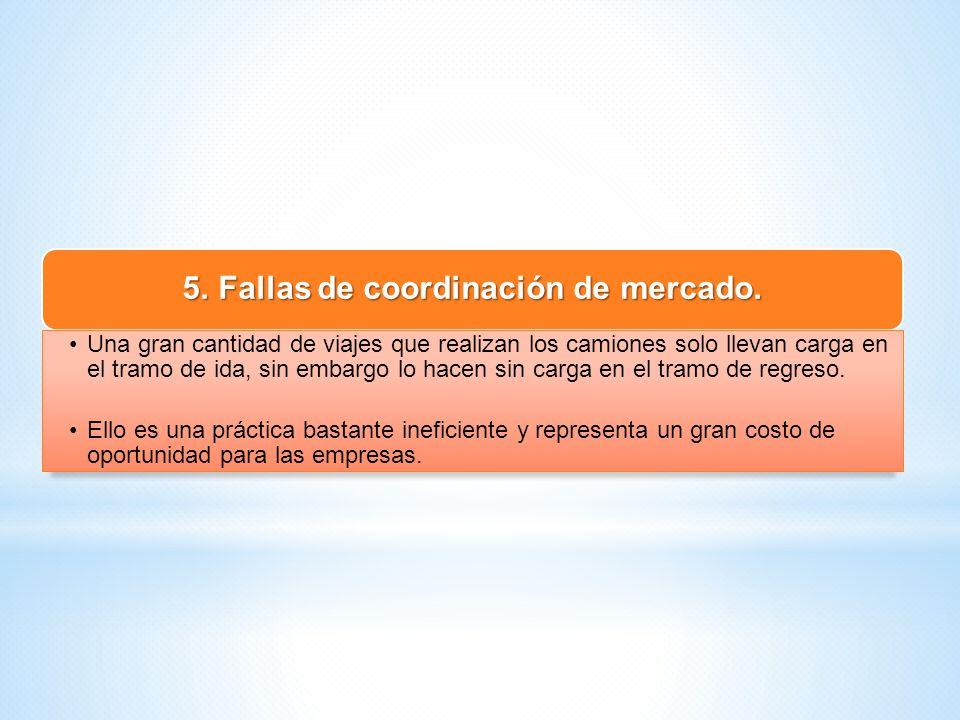 5. Fallas de coordinación de mercado.