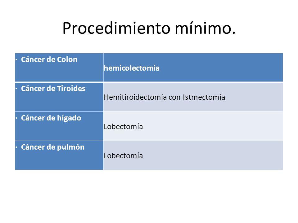 Procedimiento mínimo. hemicolectomía · Cáncer de Colon