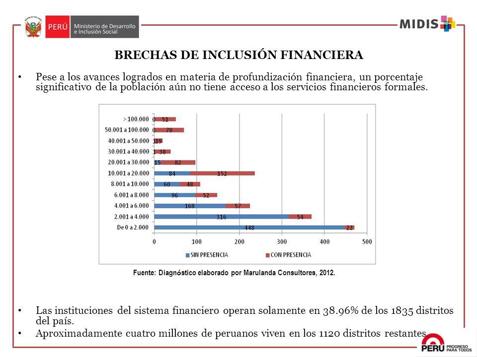 BRECHAS DE INCLUSIÓN FINANCIERA
