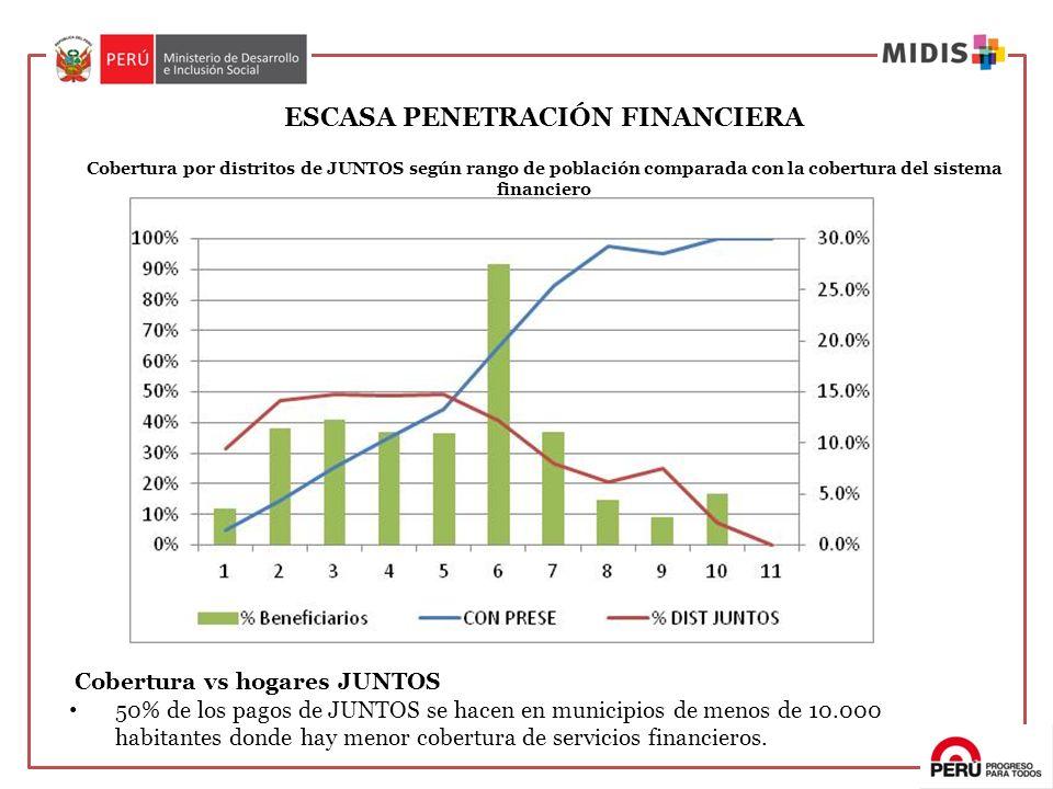 ESCASA PENETRACIÓN FINANCIERA Cobertura por distritos de JUNTOS según rango de población comparada con la cobertura del sistema financiero
