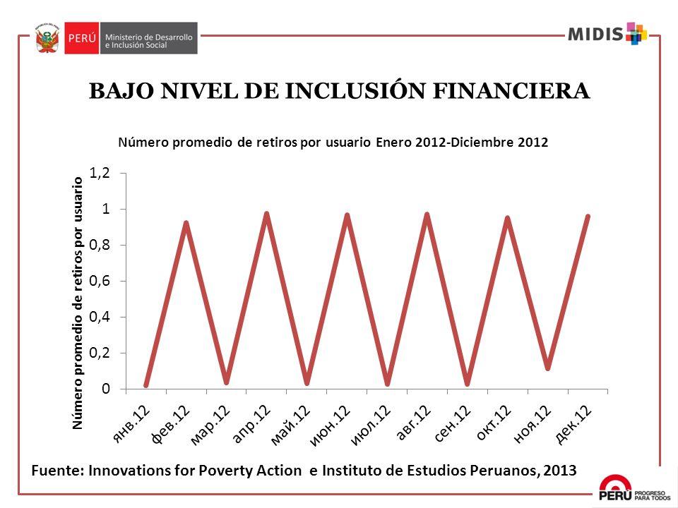 BAJO NIVEL DE INCLUSIÓN FINANCIERA