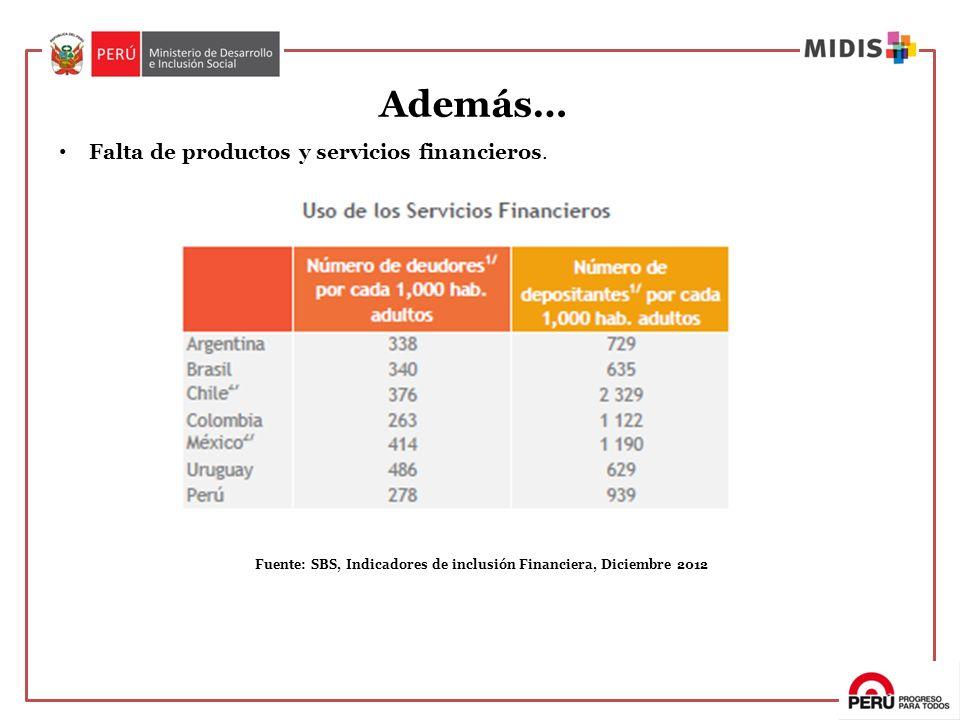 Fuente: SBS, Indicadores de inclusión Financiera, Diciembre 2012