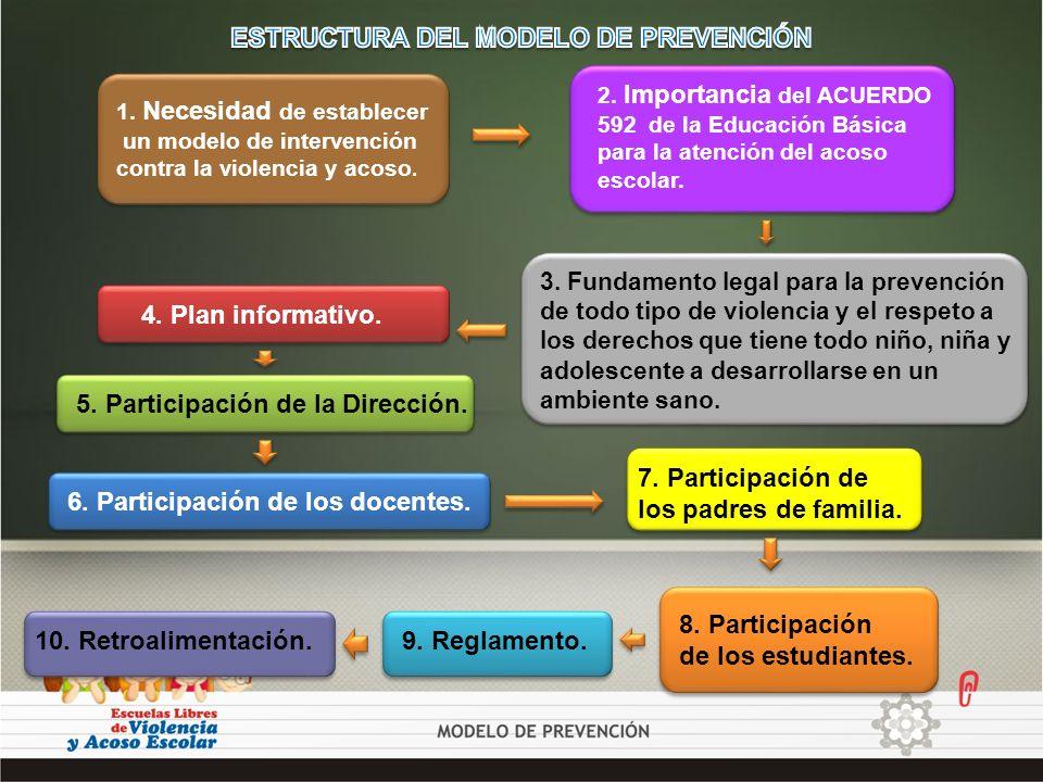 ESTRUCTURA DEL MODELO DE PREVENCIÓN