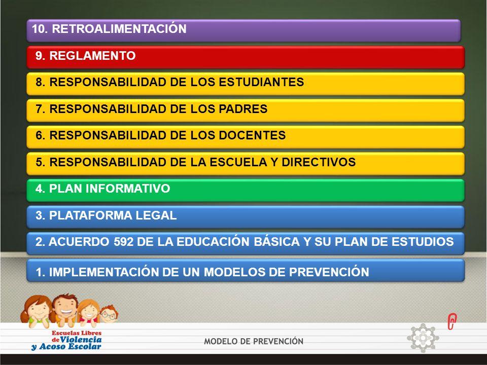 10. RETROALIMENTACIÓN 9. REGLAMENTO. 8. RESPONSABILIDAD DE LOS ESTUDIANTES. 7. RESPONSABILIDAD DE LOS PADRES.