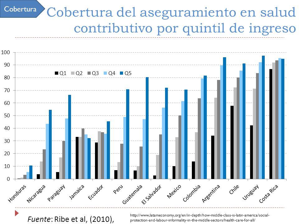Cobertura Cobertura del aseguramiento en salud contributivo por quintil de ingreso. Fuente: Ribe et al, (2010),