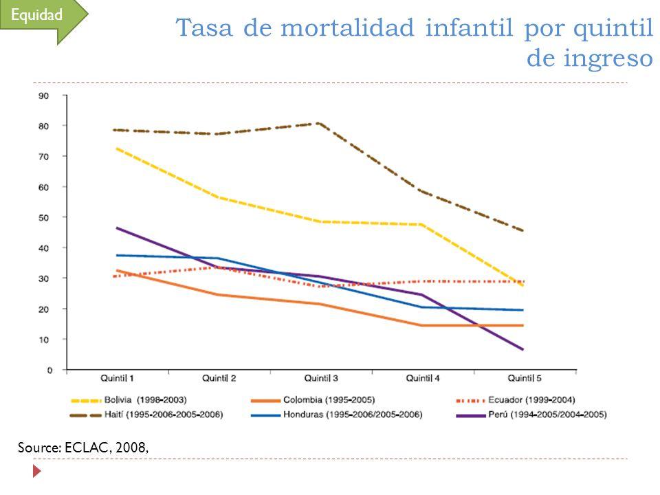 Tasa de mortalidad infantil por quintil de ingreso
