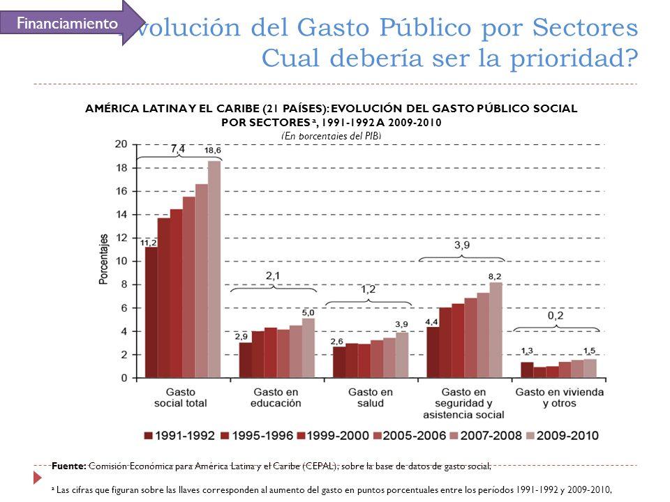 (En porcentajes del PIB)