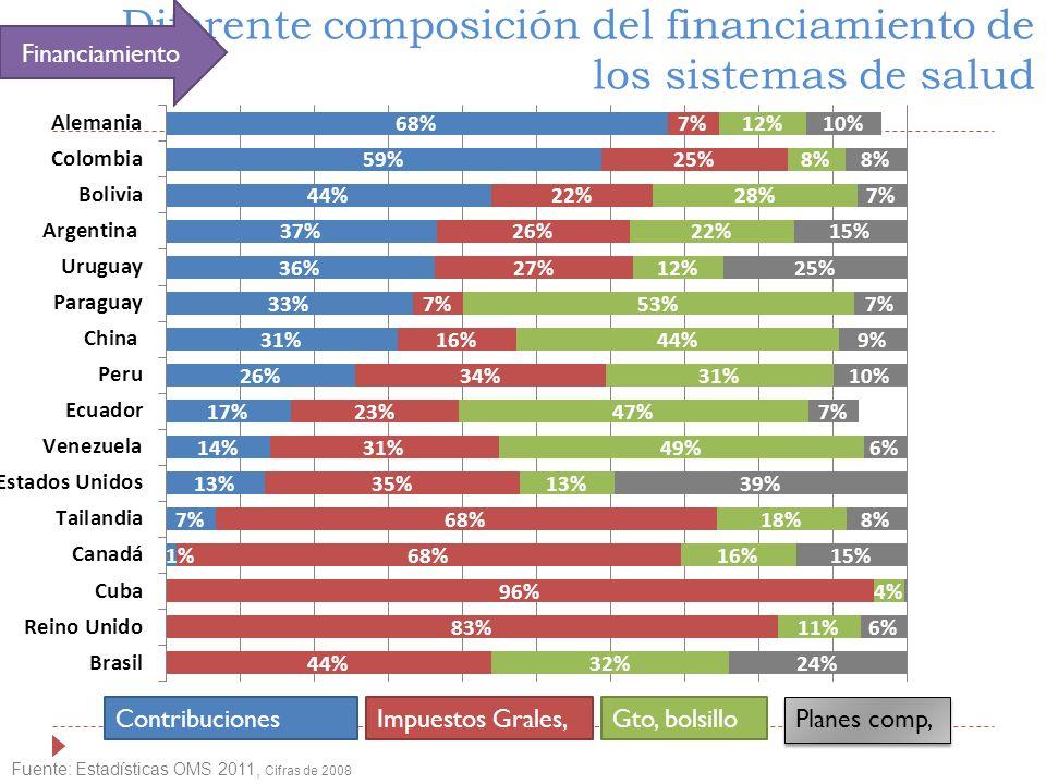 Diferente composición del financiamiento de los sistemas de salud