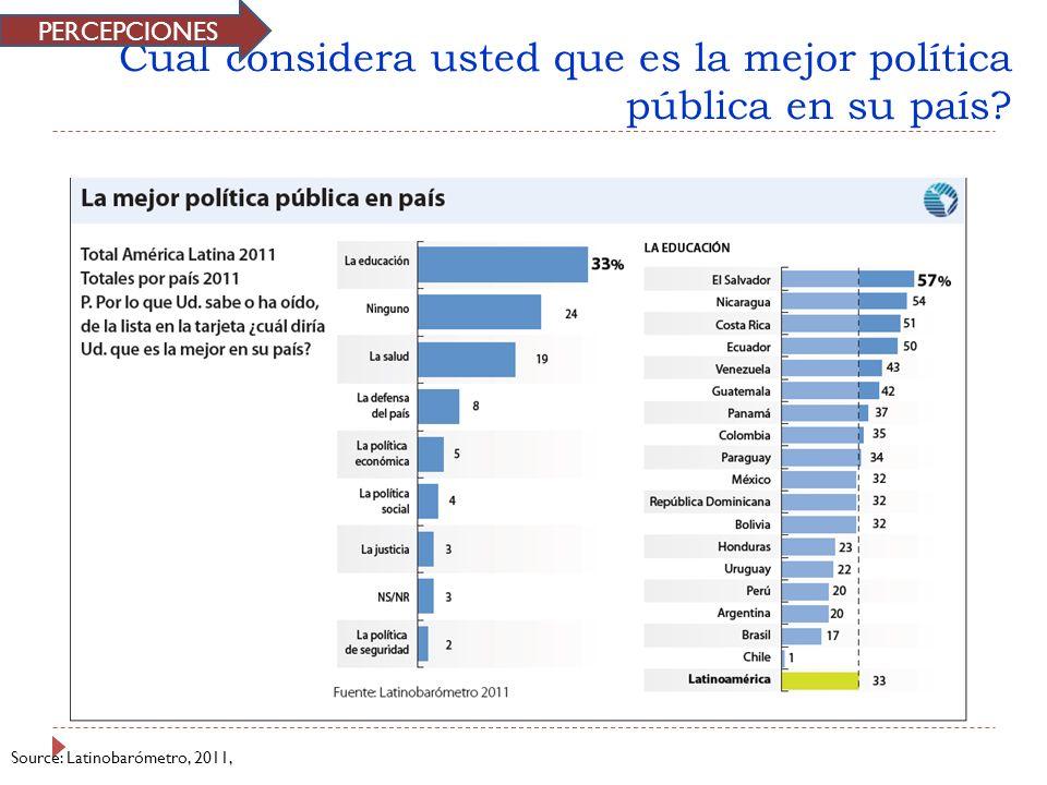 Cual considera usted que es la mejor política pública en su país