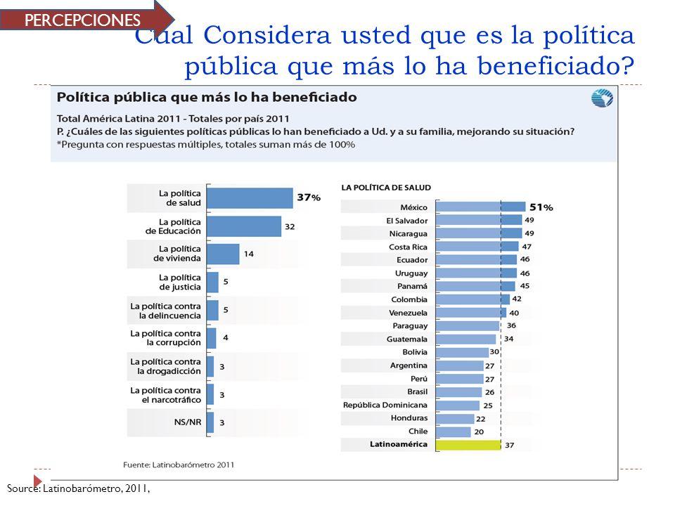 PERCEPCIONES Cual Considera usted que es la política pública que más lo ha beneficiado.