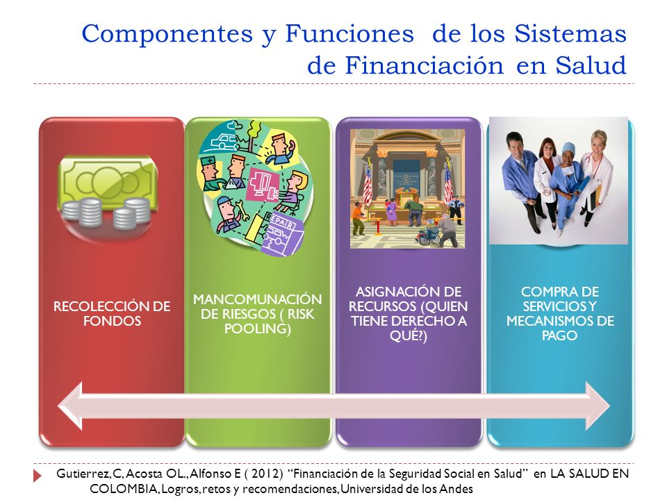 Componentes y Funciones de los Sistemas de Financiación en Salud