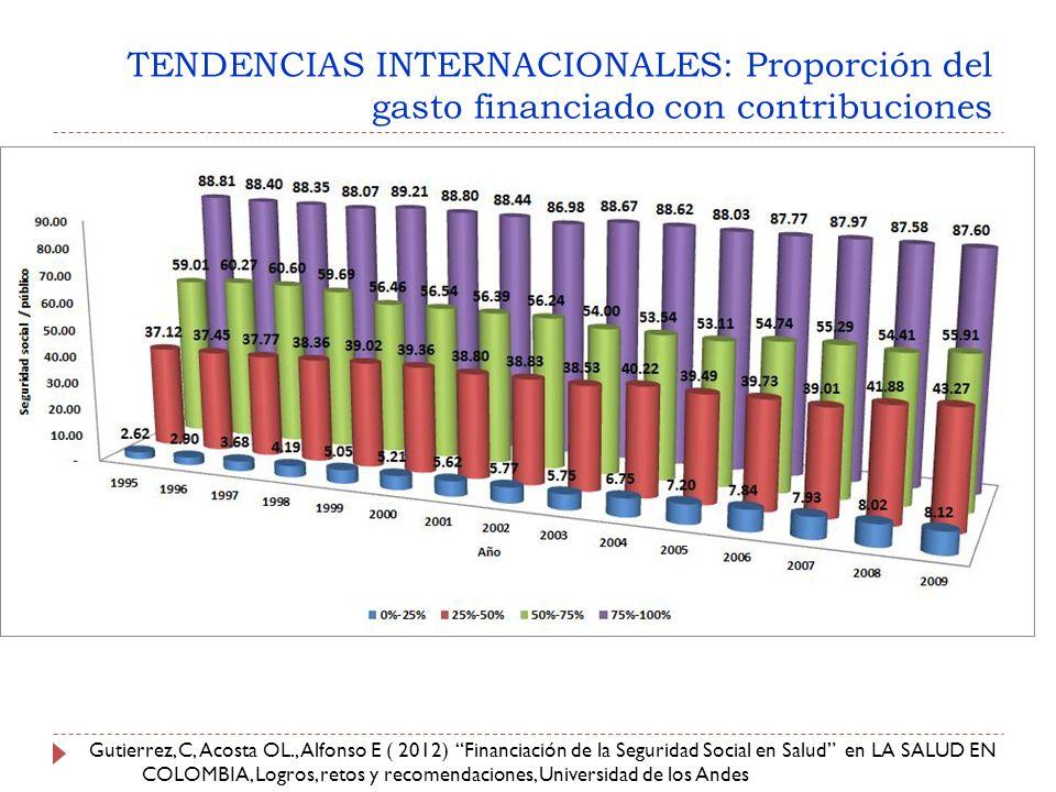 TENDENCIAS INTERNACIONALES: Proporción del gasto financiado con contribuciones