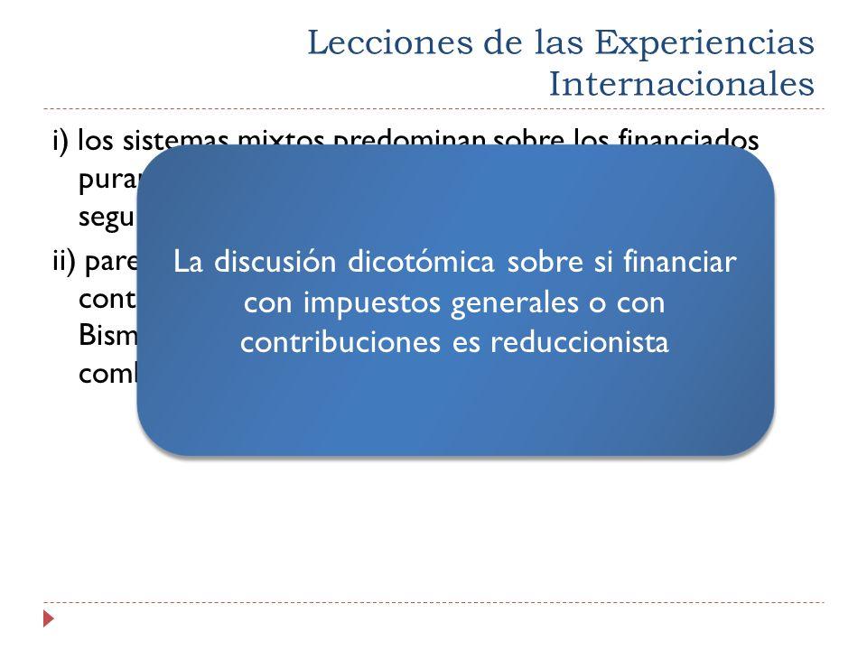 Lecciones de las Experiencias Internacionales