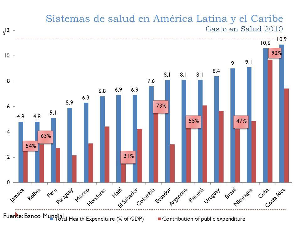 Sistemas de salud en América Latina y el Caribe Gasto en Salud 2010