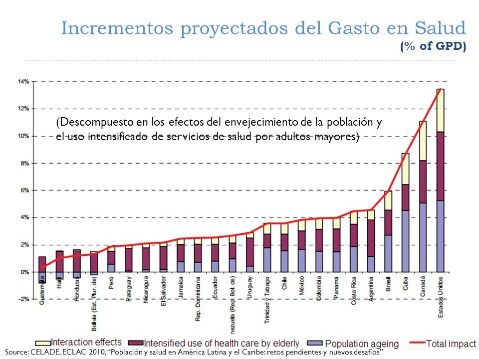 Incrementos proyectados del Gasto en Salud (% of GPD)