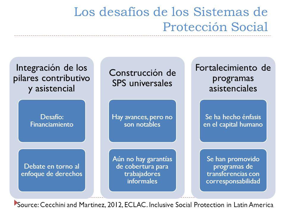 Los desafíos de los Sistemas de Protección Social