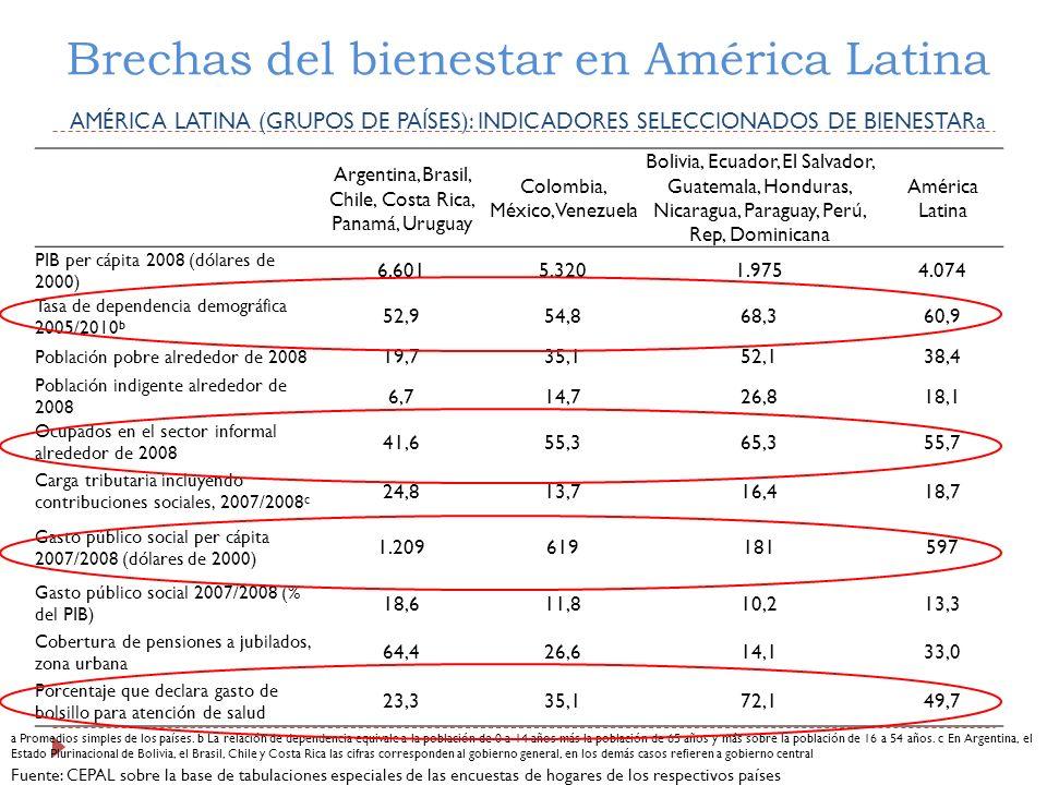 Brechas del bienestar en América Latina AMÉRICA LATINA (GRUPOS DE PAÍSES): INDICADORES SELECCIONADOS DE BIENESTARa